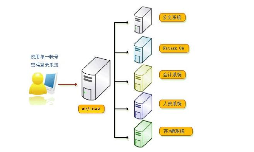 Windows Server 2019 部署AD域控